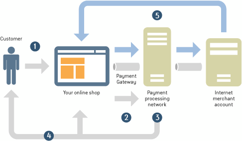 merchant gateway integration